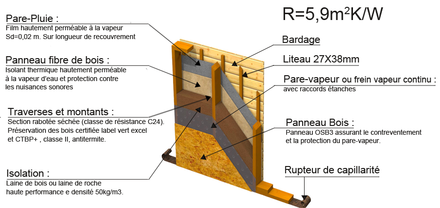 nous proposons les murs en deux paisseurs 145 mm ou 200 mm les rsistances thermiques sont respectivement de 45 mkw et 59 mkw avec notre - Epaisseur Mur Maison Ossature Bois